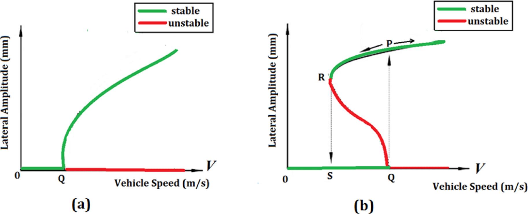 nonlinear dynamic characteristics of