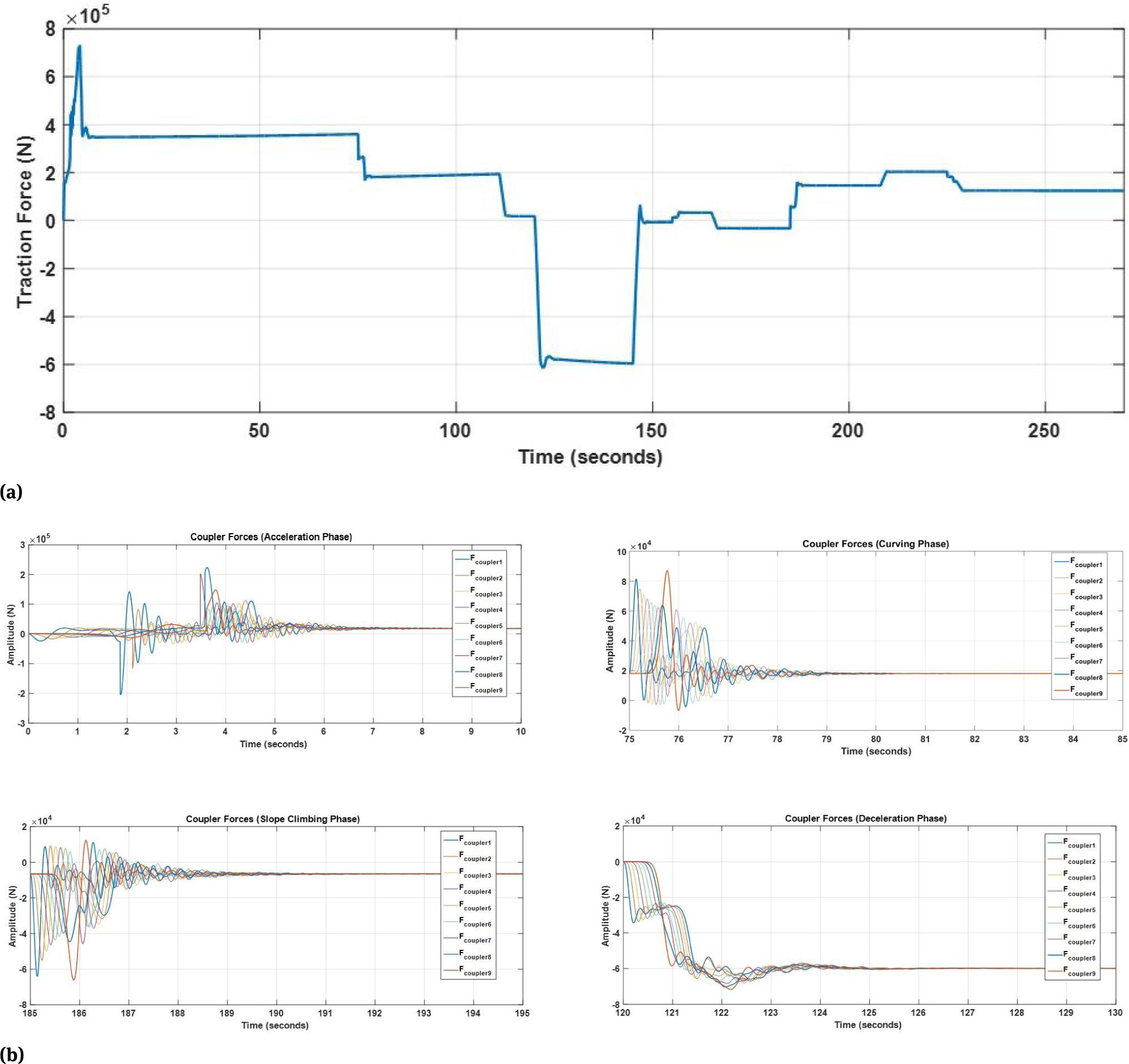 longitudinal train dynamics