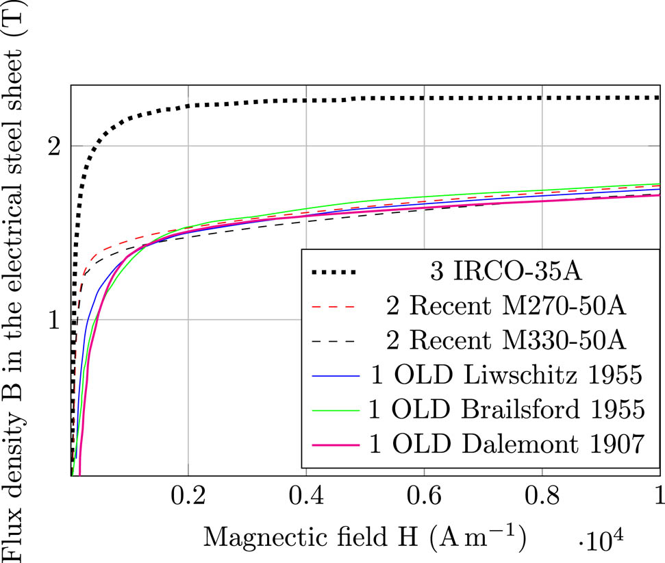Influence of modern magnetic and insulation materials on ...