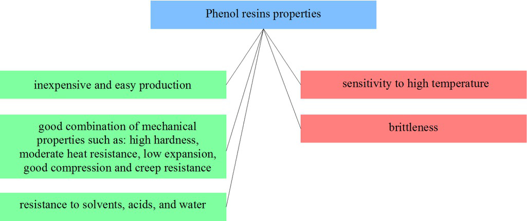 Figure 4 Selected phenol resins properties from the point of view of applicability in friction materials