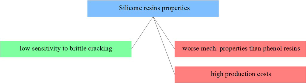 Figure 5 Selected silicone resins properties from the point of view of applicability in friction materials
