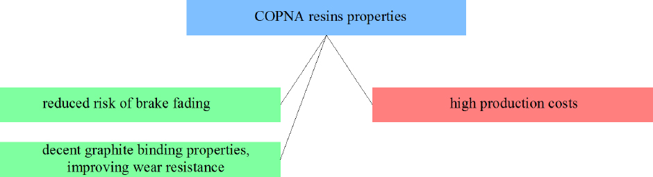 Figure 6 Selected COPNA resins properties from the point of view of applicability in friction materials