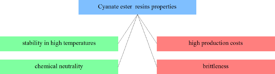 Figure 7 Selected cyanate ester resins properties from the point of view of applicability in friction materials