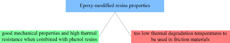 Figure 8 Selected epoxy-modified resins properties from the point of view of applicability in friction materials