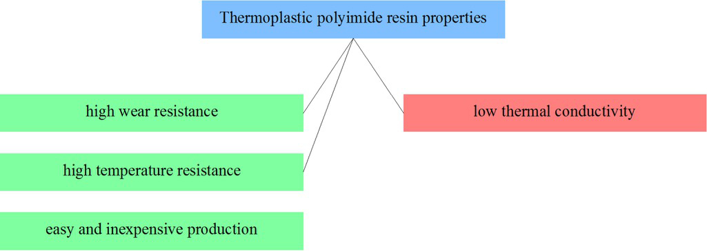 Figure 9 Selected thermoplastic polyamide resins properties from the point of view of applicability in friction materials