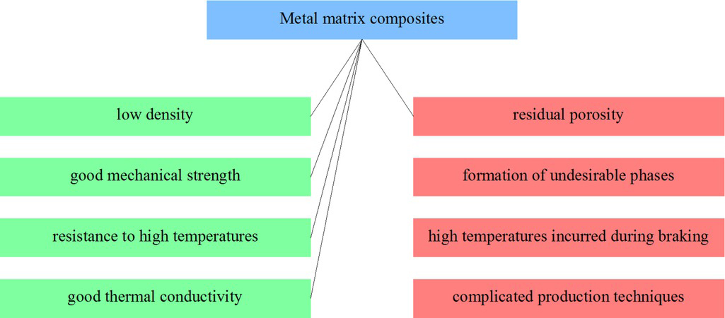 Figure 10 Selected MMC properties from the point of view of applicability in friction materials