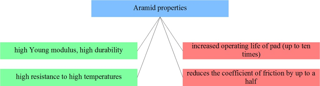 Figure 11 Selected aramid properties from the point of view of applicability in friction materials