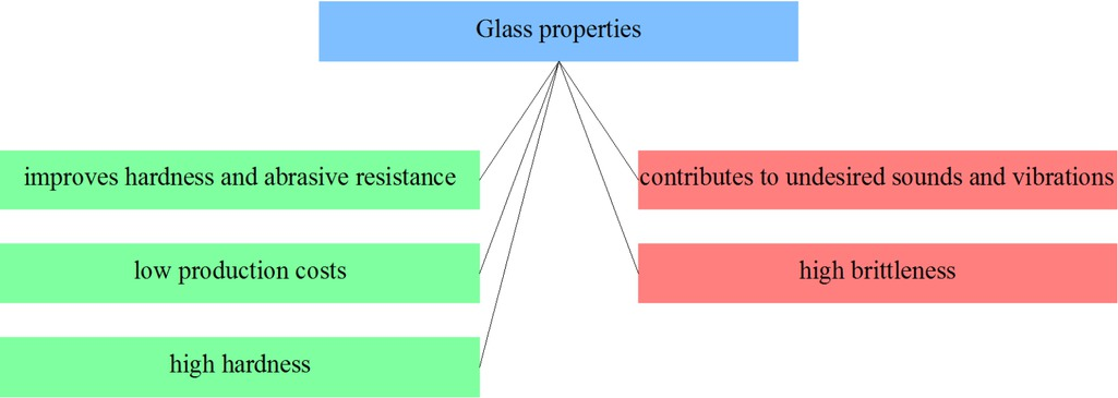 Figure 12 Selected glass properties from the point of view of applicability in friction materials