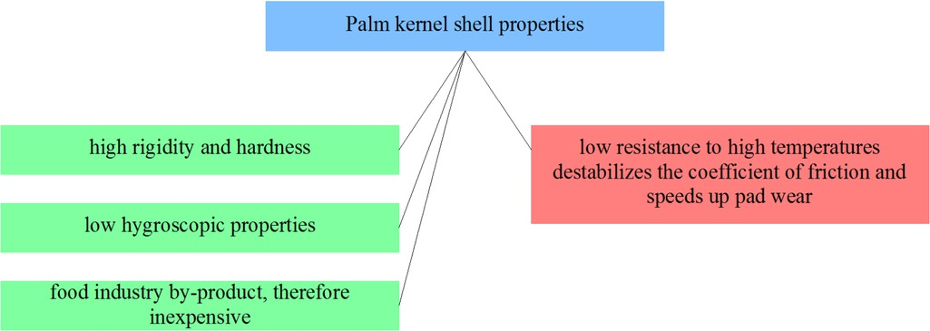 Figure 14 Selected PKS properties from the point of view of applicability in friction materials