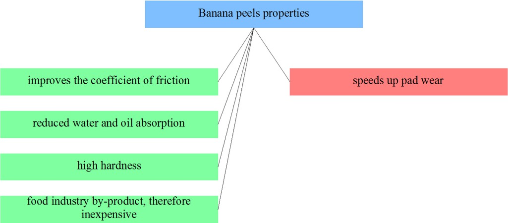 Figure 15 Selected banana peels properties from the point of view of applicability in friction materials