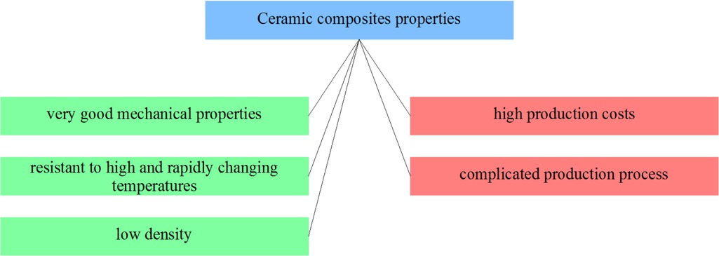 Figure 17 Selected ceramic composites properties from the point of view of applicability in friction materials