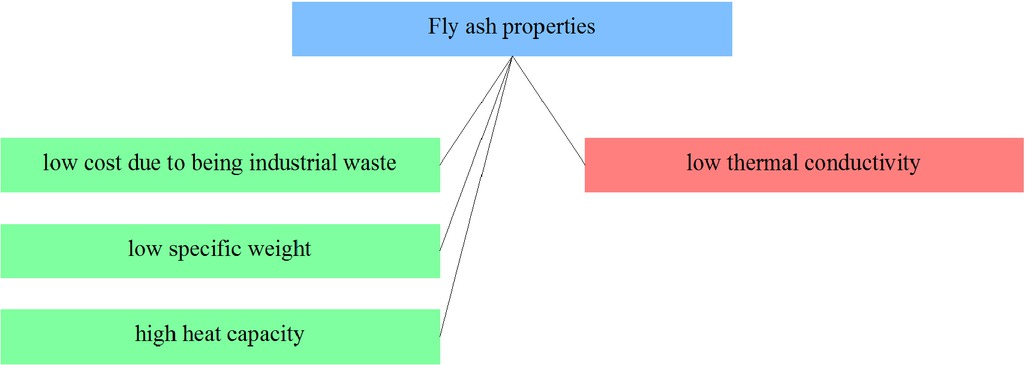 Figure 19 Selected fly ash composites properties from the point of view of applicability in friction materials