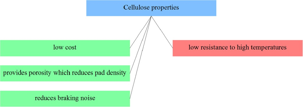 Figure 20 Selected cellulose composites properties from the point of view of applicability in friction materials