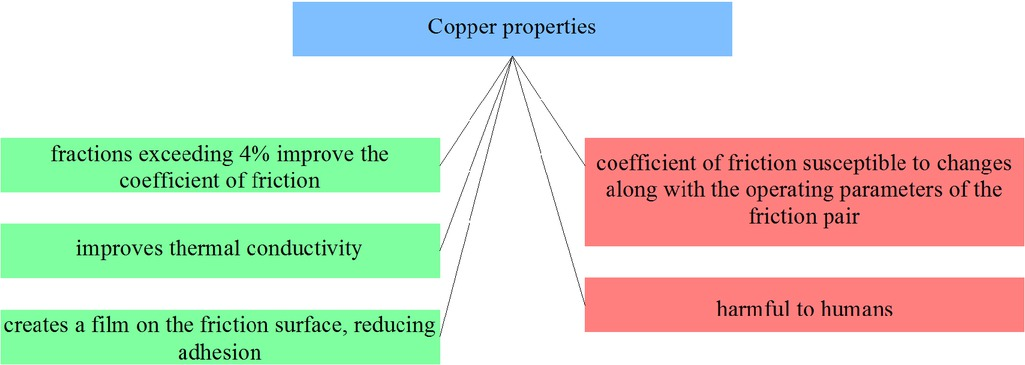Figure 21 Selected copper composites properties from the point of view of applicability in friction materials