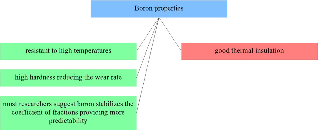 Figure 22 Selected boron composites properties from the point of view of applicability in friction materials
