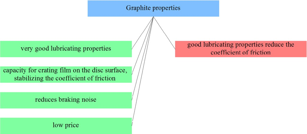 Figure 23 Selected graphite composites properties from the point of view of applicability in friction materials
