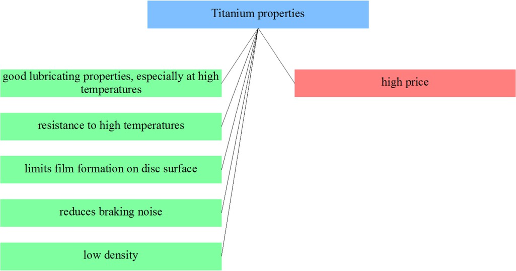 Figure 24 Selected titanium composites properties from the point of view of applicability in friction materials