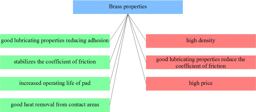 Figure 25 Selected brass composites properties from the point of view of applicability in friction materials