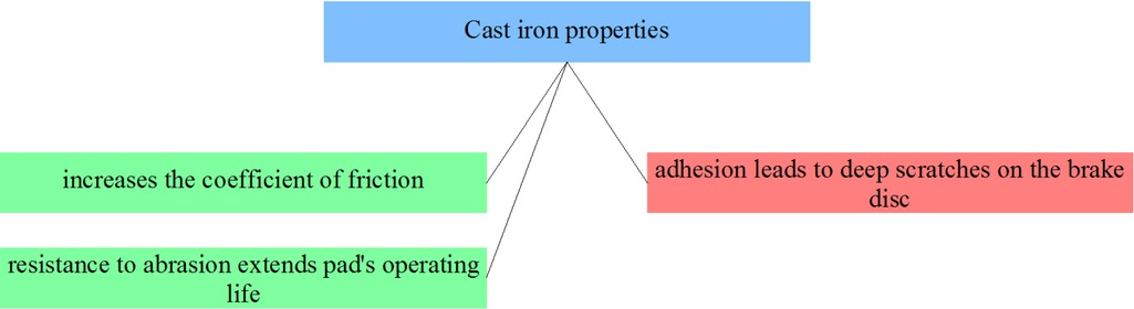 Figure 26 Selected cast iron composites properties from the point of view of applicability in friction materials