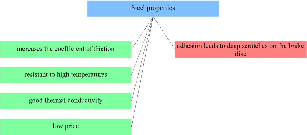 Figure 27 Selected steel composites properties from the point of view of applicability in friction materials