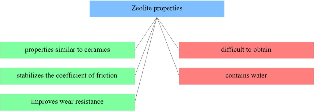 Figure 28 Selected zeolites composites properties from the point of view of applicability in friction materials