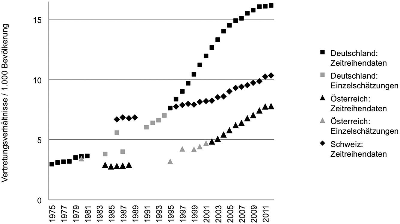 Abbildung 1:  Zu Jahresende bestehende Vertretungsverhältnisse pro 1.000 der Wohnbevölkerung in Deutschland, der Schweiz und Österreich (1975 bis 2012). Deutschland: bis 1991 Vormundschaften und Pflegschaften, ab 1992 rechtliche Betreuungen, ab 1995 inklusive neue Bundesländer; Datengrundlagen: Zenz et al. (1987), Bundestag (1986, 1989, 1997), Deutsches Institut für Urbanistik (1988), Deinert (2007, 2012, 2014), Statistisches Bundesamt, eigene Berechnungen. Österreich: 1980 beschränkt und voll Entmündigte, ab 1984 ständige und einstweilige Sachwalterschaften; Datengrundlagen: Nationalrat (1981), Forster et al. (1989), Barta (2004), Pilgram et al. (2009), Fuchs & Hammerschick (2013), Bundesrechenzentrum, Statistik Austria, eigene Berechnungen. Schweiz: Beistandschaften, Beiratschaften und Vormundschaften; Datengrundlagen: Meier (1992), KOKES, Konferenz der Kantone für Kindes- und Erwachsenenschutz (1996ff), Estermann (2013, 2014a), Bundesamt für Statistik, eigene Berechnungen.