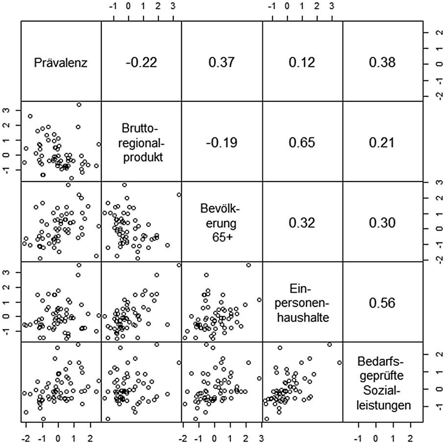 Abbildung 5:  Streudiagramm-Matrix und bivariate Korrelationskoeffizienten der z-transformierten kontinuierlichen Variablen, Jahr 2010, N = 61